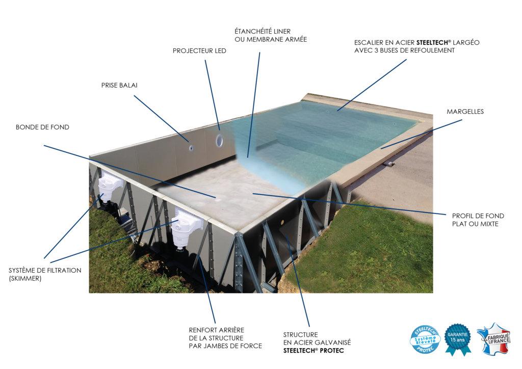 Schéma_structure_piscine_Aquilus_Steeltech_Protec_legendé